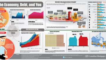 The Economy, Debt, and You [InfoGraphic]