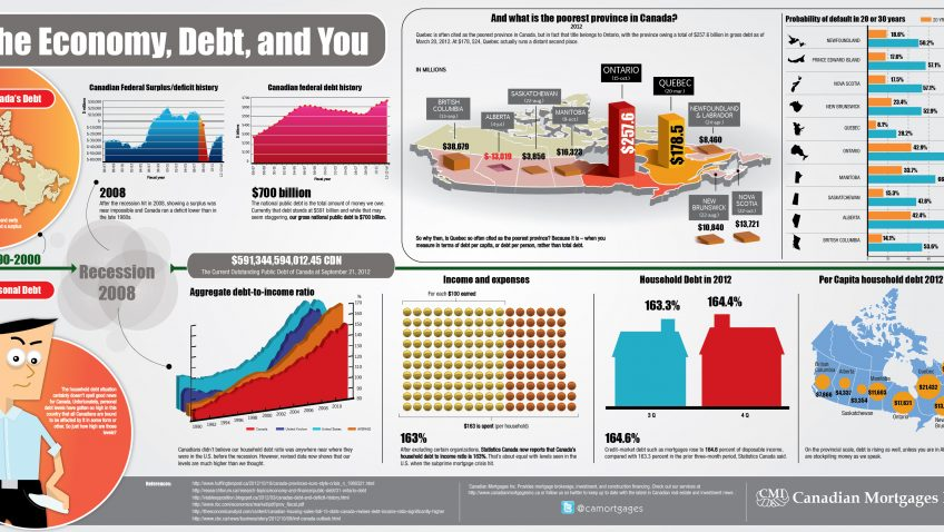 THE ECONOMY, DEBT, AND YOU