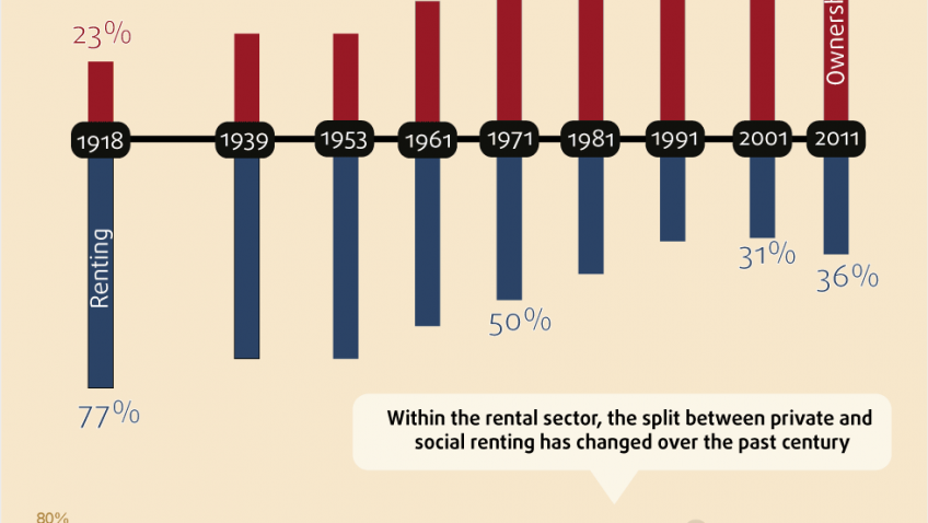 A CENTURY OF HOME OWNERSHIP AND RENTING INFOGRAPHIC