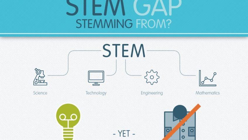 WHERES THE STEM GAP