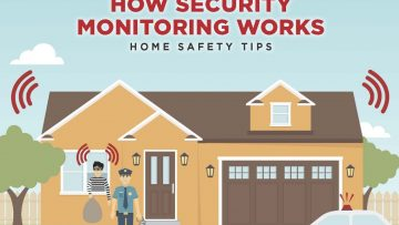 How Home Security Monitoring Works [InfoGraphic]