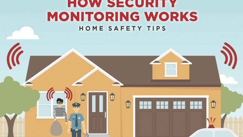 HOW HOME SECURITY MONITORING WORKS