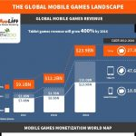 Global Mobile Market Growth Statistics [InfoGraphic]