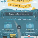 LOCAL ECONOMIC STAGE IN BUSINESS CYCLE