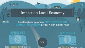 Local Economic Stage in Business Cycle [InfoGraphic]