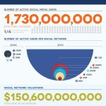 5 YEARS OF SOCIAL MEDIA STRATEGIES AND TIMELINE