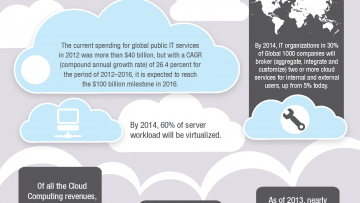 Cloud Computing Growth Statistics