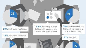 Work Life Balance Statistics