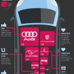 AUTOMOTIVE BRANDS ON SOCIAL MEDIA FACTS AND FIGURES