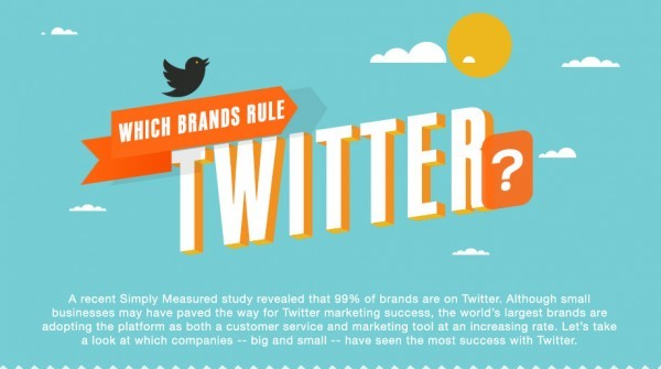 WHICH OF THE FOLLOWING BRANDS ON TWITTER? FACTS, STATS, RECOMMENDATIONS