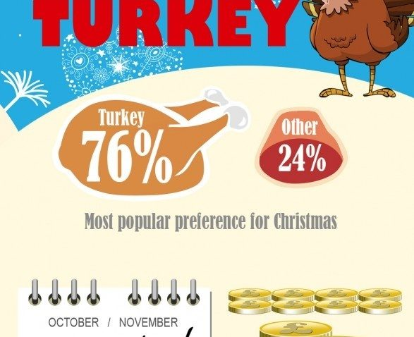 CHRISTMAS TURKEY FACTS & STATS