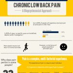 CHRONIC LOW BACK PAIN SIGNS AND SYMPTOMS