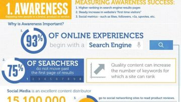 Measure the power of content [InfoGraphic]