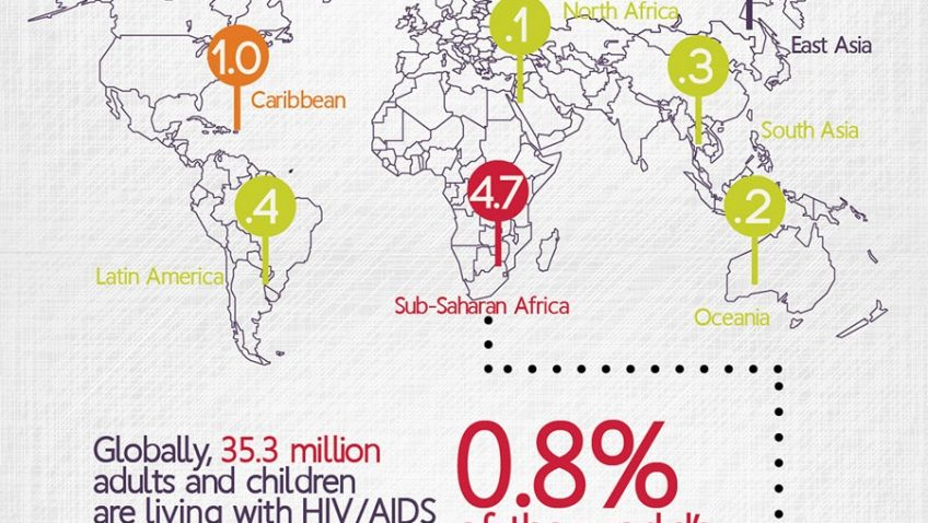 AIDS TODAY: THE FACTS, FIGURES, AND TRAJECTORY OF A GLOBAL ILLNESS