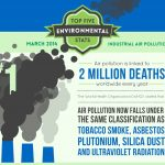 2014 INDUSTRIAL AIR POLLUTION FACTS AND STATISTICS