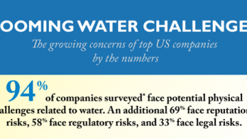 Looming water challenges