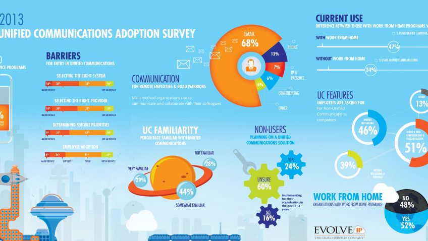 2013 YEAR-END UNIFIED COMMUNICATIONS ADOPTION