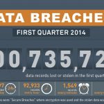 DATA BREACHES : FIRST QUARTER 2014