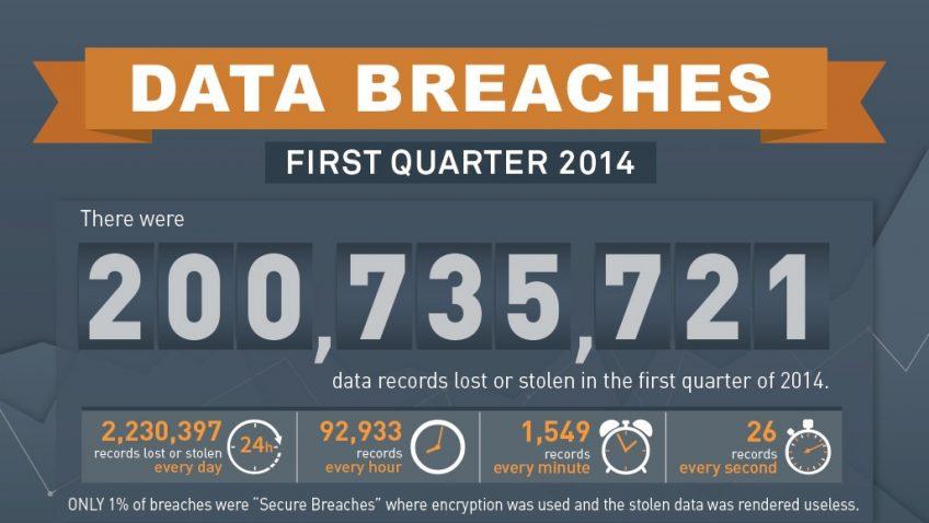 DATA BREACHES : FIRST QUARTER 2014