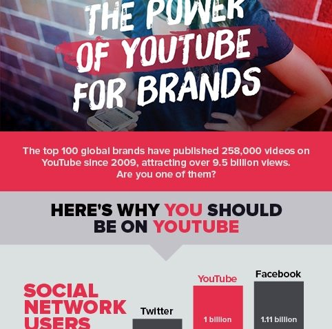 MOST POPULAR BRANDS ON YOUTUBE
