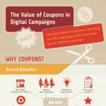 VALUE OF COUPONS IN DIGITAL CAMPAIGNS