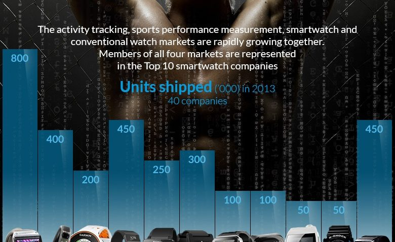 TOP 10 SMARTWATCH INDUSTRY STATISTICS 2014