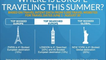Where Is Europe Traveling This Summer [InfoGraphic]