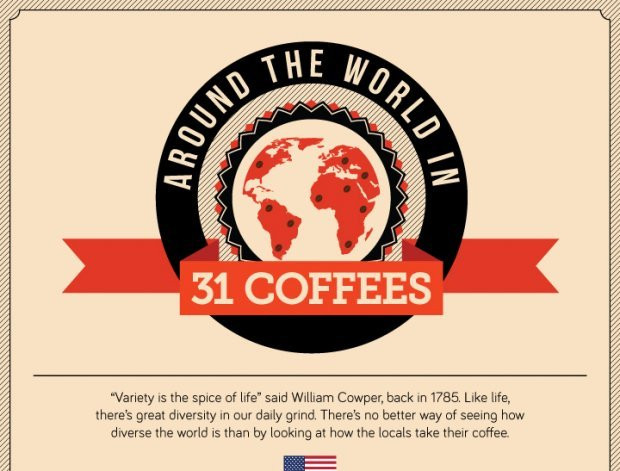 WORLD'S BEST HISTORY OF COFFEE TIMELINE