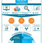 7 WAYS TECH CAN RAISE STUDENT SUCCESS RATES