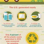 PLASTIC PRODUCTION ENVIRONMENTAL IMPACT FACTS