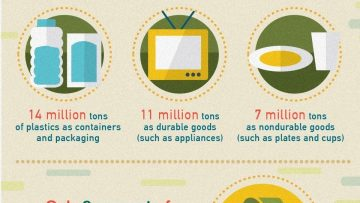 Plastic Production Environmental Impact Facts [InfoGraphic]