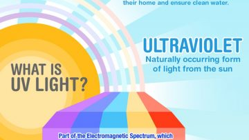 UltraViolet System for Water Treatment Structure [InfoGraphic]