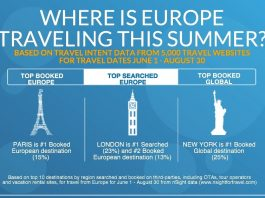 WHERE IS EUROPE TRAVELING THIS SUMMER