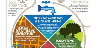 What is Water Security
