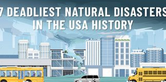 Natural Disasters in the USA History