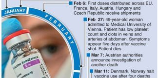 AstraZeneca vaccine Safety